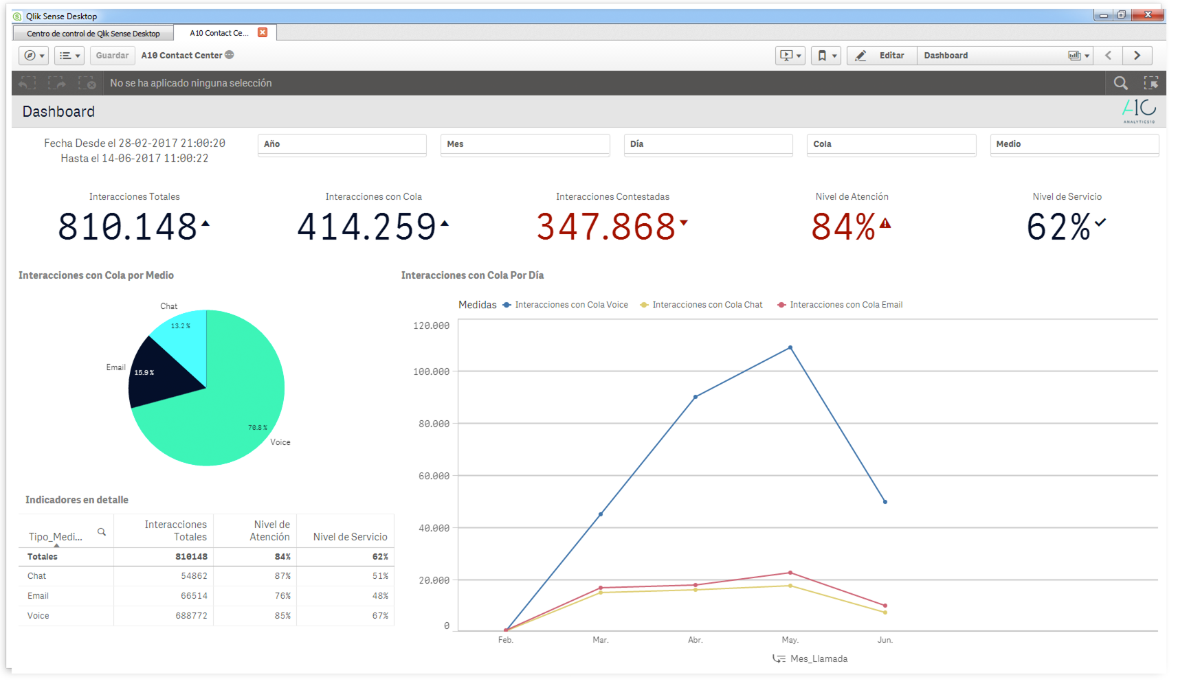 Contact Center - Dashboard