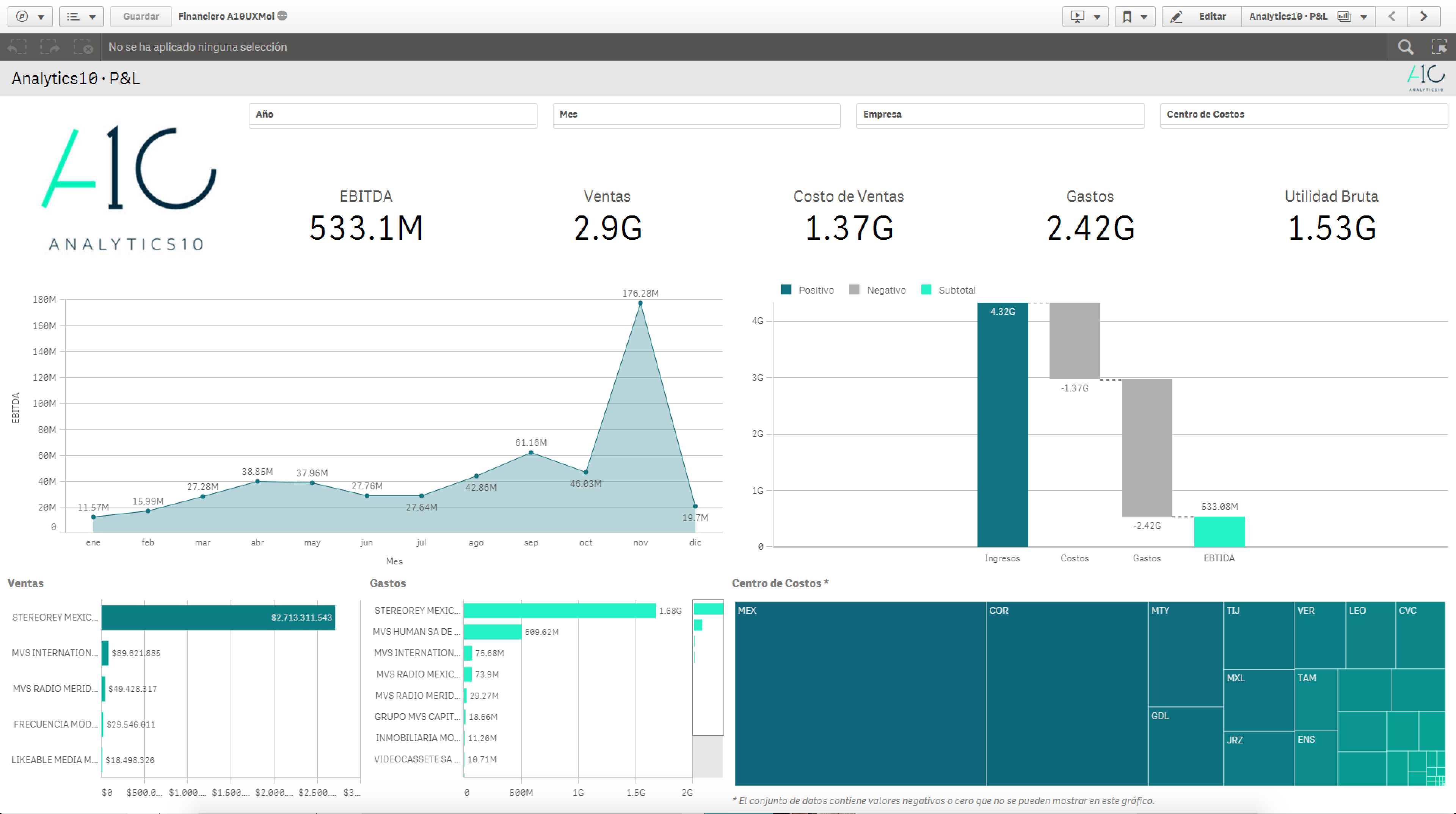 Financial Analytics - Dashboard