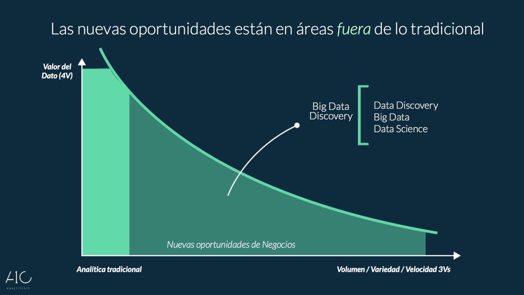 4 v del big data