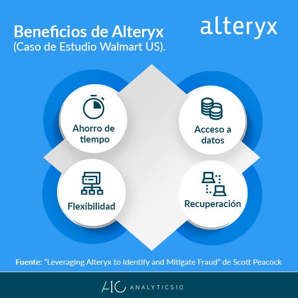 Alteryx-Walmart-Caso-Estudio